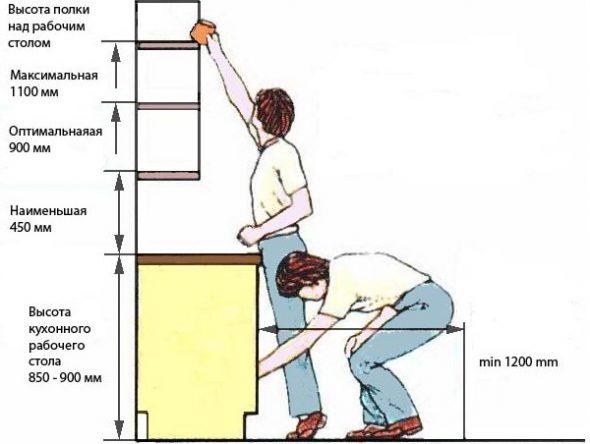 нюансы кухонных шкафов