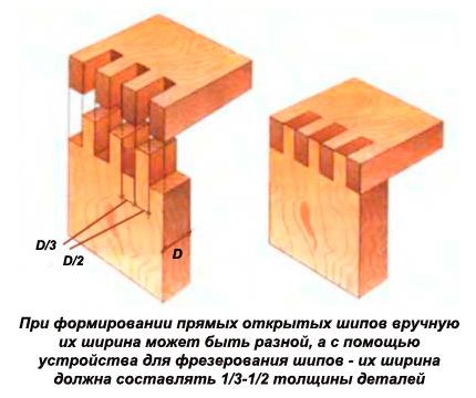соединение шипы