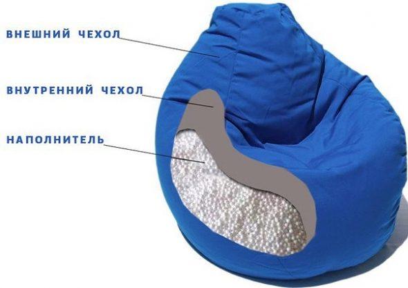 Из чего состоит кресло мешок