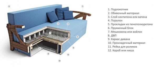 Ортопедический диван с пружинным блоком