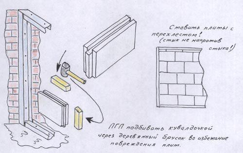Установка гипсовых плит