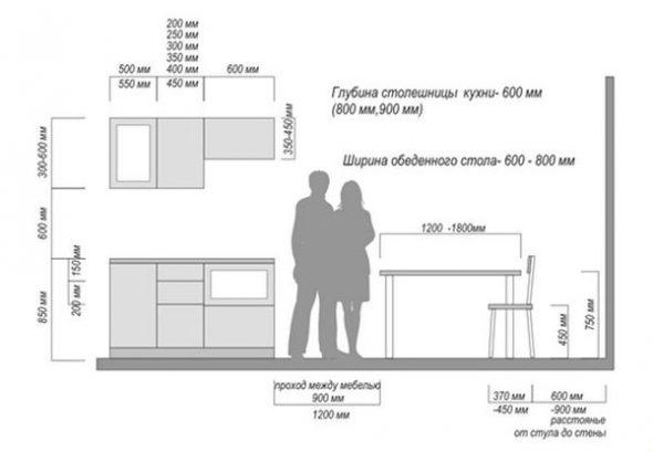 Правила расчетов кухонной мебели