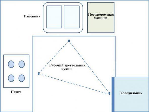 Зоны рабочего треугольника