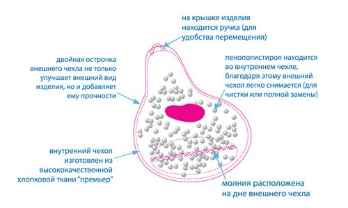 Схема пуфика-мешка