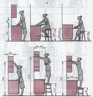 Оптимальные размеры шкафов