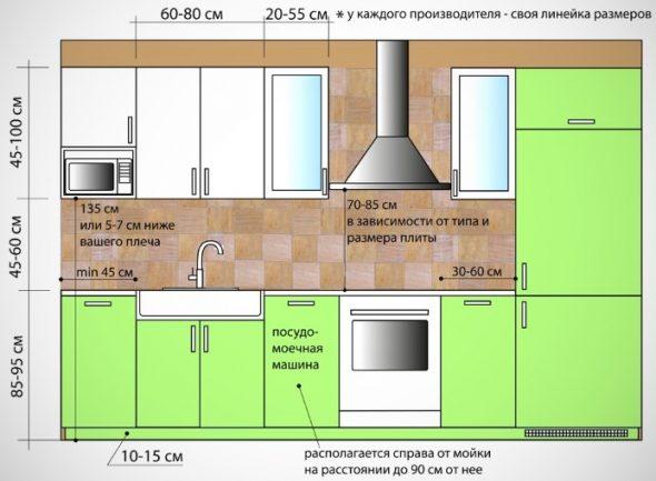 Размеры кухонных модулей
