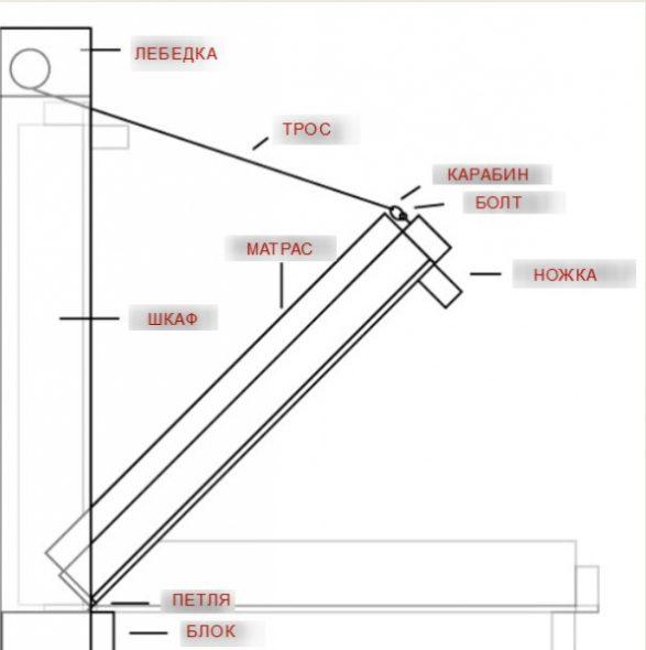 Схема подъемной кровати