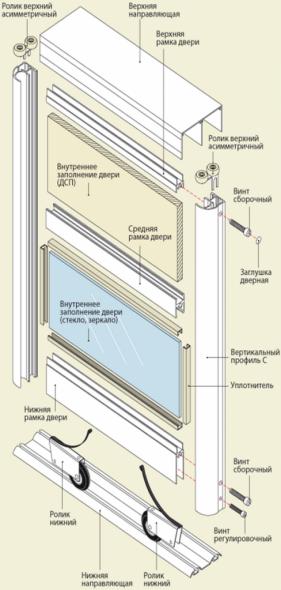 Конструктивные элементы двери
