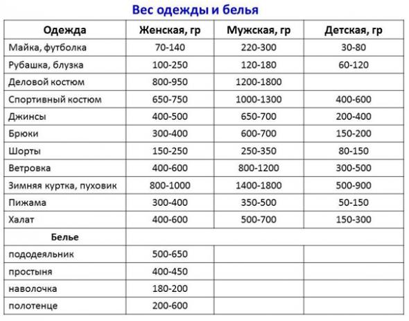 Данные в виде таблицы