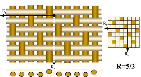 Особенность сатинового плетения