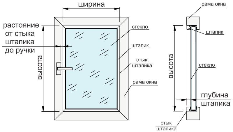 Схема замера шторы рулонного типа при размещении на створке