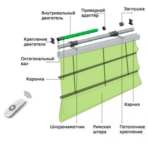 Карниз с встроенным электроприводом