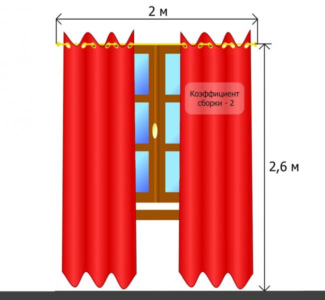 Расчет сборок ткани по размеру карниза