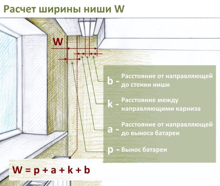 Схема расчета размера ниши для скрытого потолочного карниза