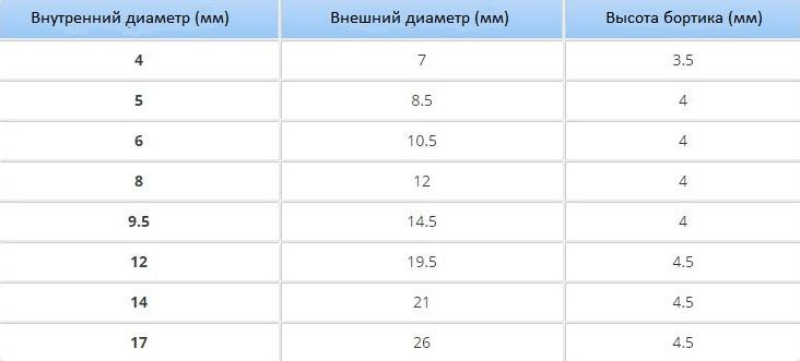 Таблица с параметрами люверсов для брезентового тента