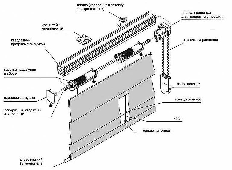 Схема римской шторы с закрытым управлением