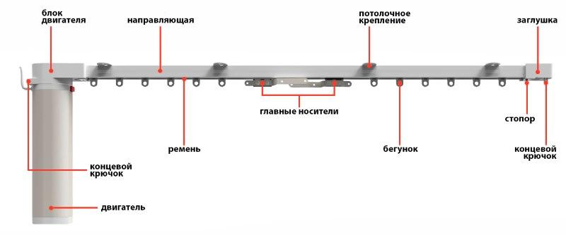 Устройство электрокарниза для штор с ременным приводом