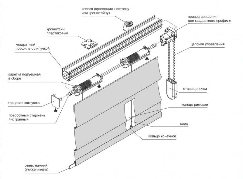 Схема римской шторы с закрытой системой управления