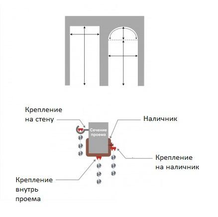 Варианты закрепления самодельной шторы в дверном проеме