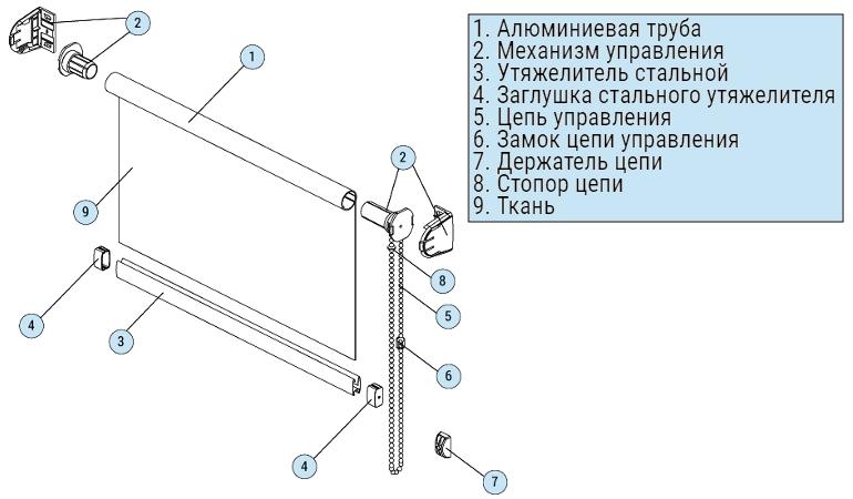 Схема конструкции рулонной шторы открытого типа