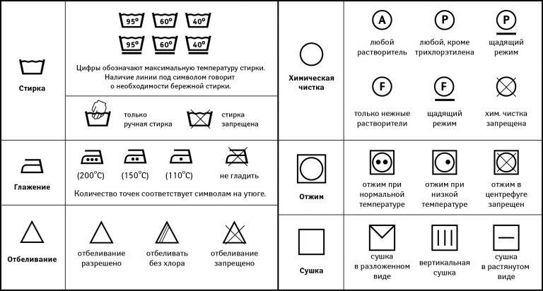 Расшифровка символов на бирках тканевых занавесок