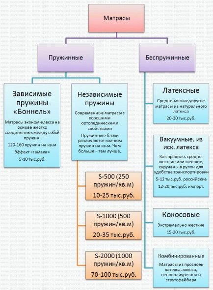 Схема матрасов