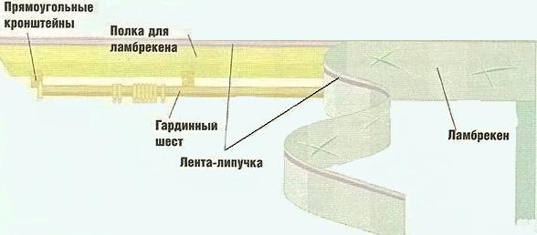 Схема крепления
