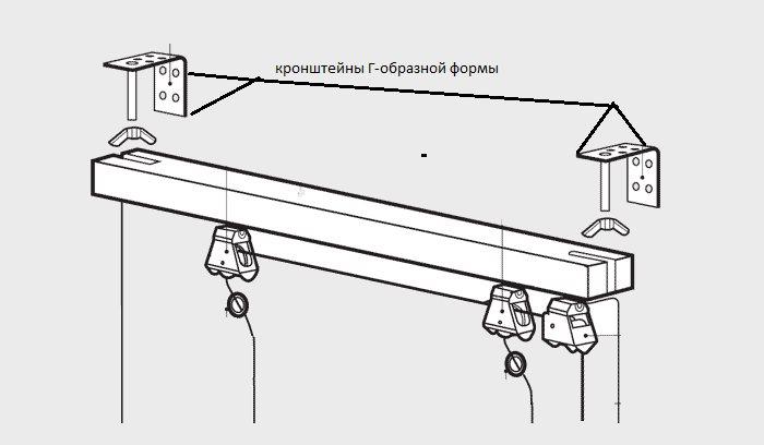 Схема закрепления карниза римской шторы на стандартных кронштейнах