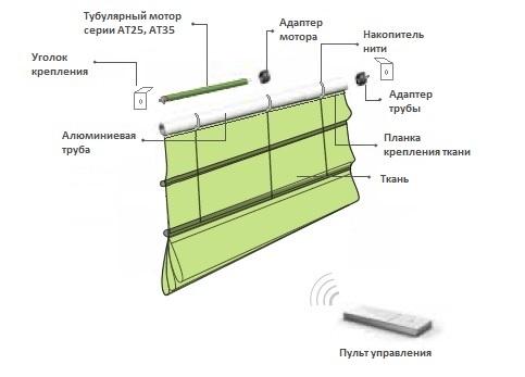 автоматизированная система управления римские шторы