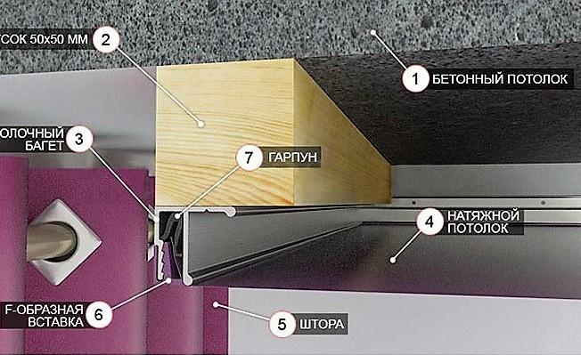 ниша для штор в натяжном потолке монтаж