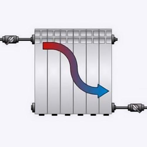 <p><b>Диагональное подключение</b><p> Этот вариант более эффективен, чем предыдущий. Принцип в том, что теплоноситель подается через верхний вход и выходит через низ с противоположной стороны. При таком способе подключения теплоотдача максимальная, т.к. прибор прогревается равномерно.