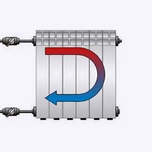 <p><b>Одностороннее подключение</b><p> По-другому оно называется боковым. Прямая и обратная подводки подсоединяются с одной стороны. Это наиболее частый способ подключения в квартирах, которое бывает одно- и двухтрубным. Недостаток такого способа в том, что батарея прогревается неравномерно, наиболее горячий участок находится возле точки подачи. Из-за этого теплопотери составляют около 10%.
