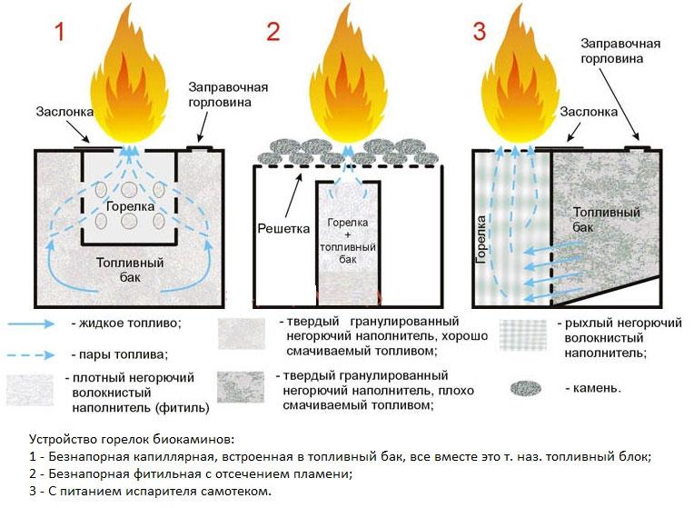 Принцип работы биокамина