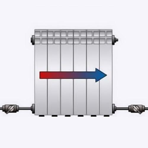 <p><b>Седельное подключение</b><p> Часто встречается, когда разводка отопительной системы располагается в полу. Горячий теплоноситель движется вверх, затем охлаждается и опускается вниз. По эффективности такой тип подключения находится на третьем месте после одностороннего и диагонального, т.к. теплопотери составляют 10-20%, поэтому в многоэтажных домах седельное подключение встречается редко. Но при таком способе хорошо спрятаны трубы, что положительно сказывается на дизайне интерьера.