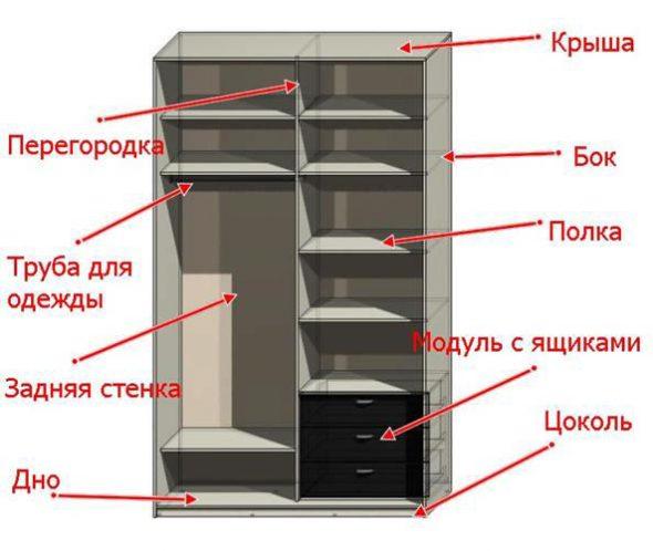 устройство шкафа купе