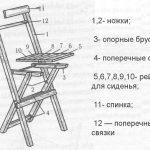 Шема устройства раскладного стула