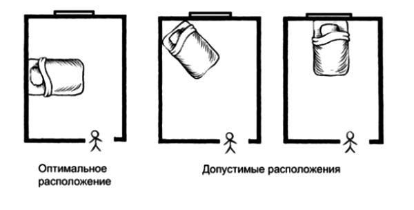 Как правильно спать по отношению к дверям 143