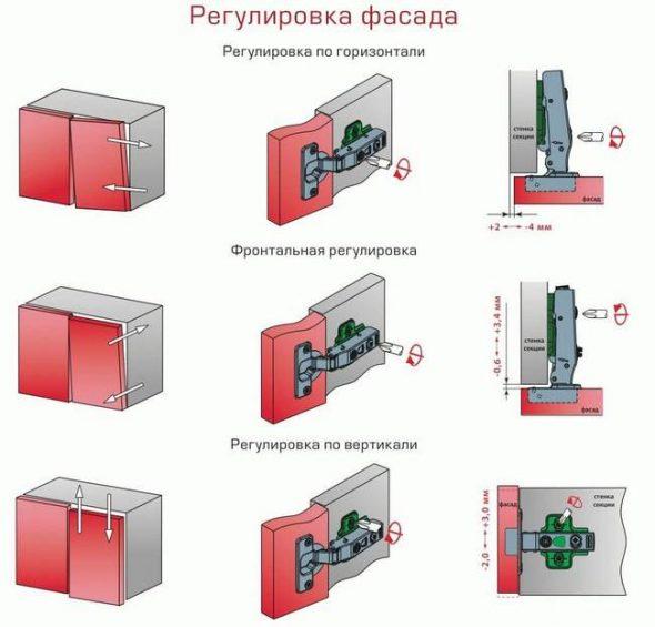 Мебельные петли Блум - Монтаж и регулировка