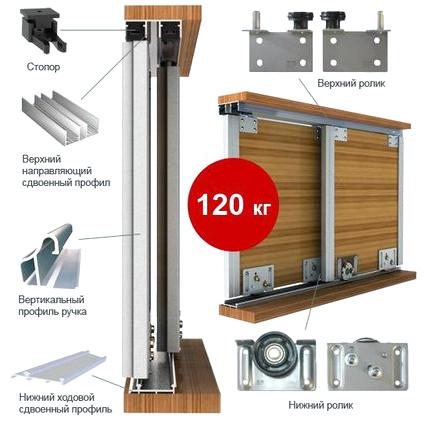 Механизмы для шкафов купе