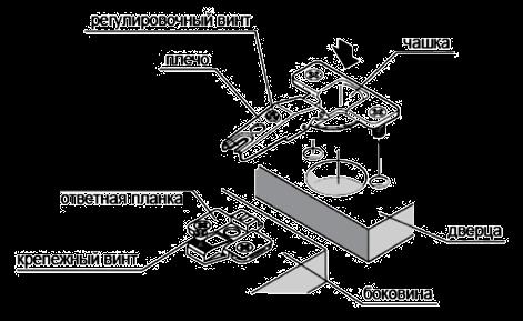 Виды и монтаж мебельных петель