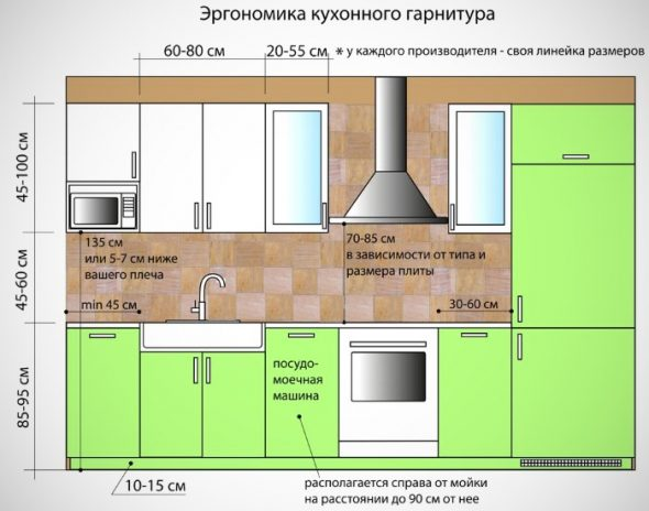Эргономика кухонного гарнитура