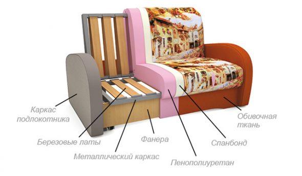 Наполнение дивана на металлическом каркасе