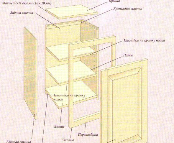 Сборка верхних шкафов