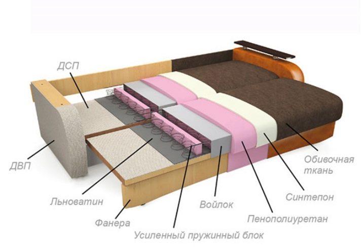 Как сделать пружинный матрас на диван
