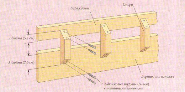 Схема ограничителя из дерева