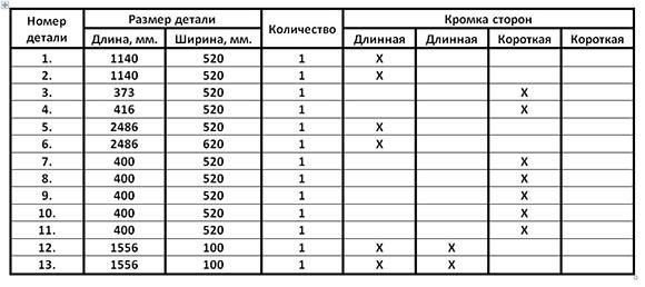 Таблица деталей