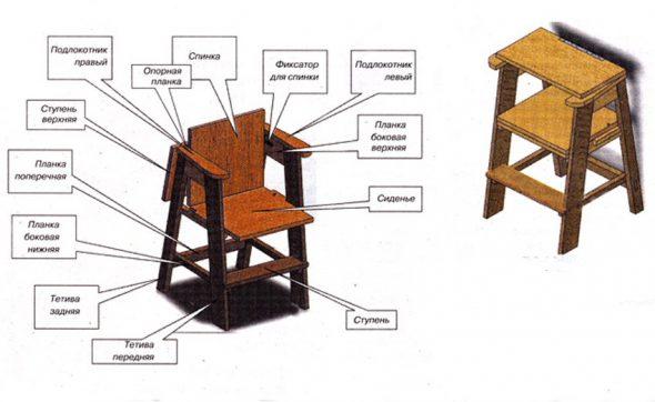 Элементы стула стремянки