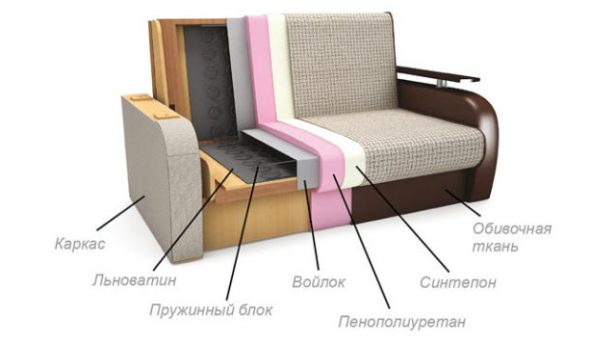Наполнение модели дивана-аккордеона