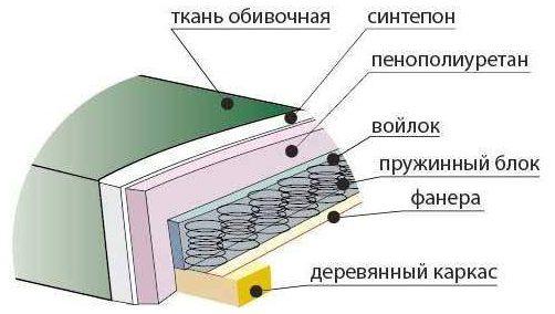 Схема наполнения дивана