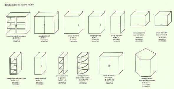 Стандартная высота навесных шкафчиков